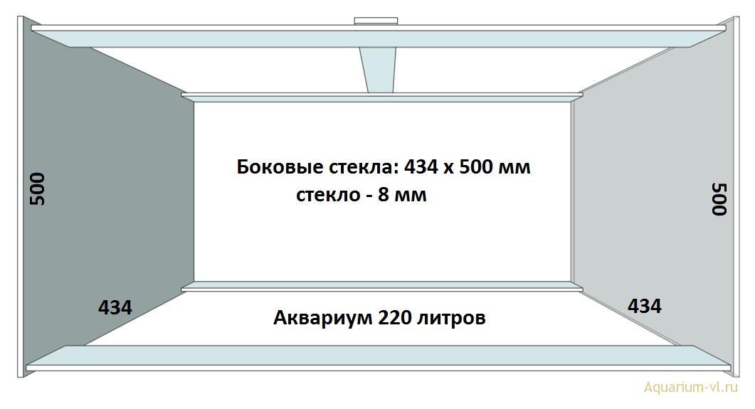 Размеры стекла для сборки