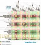 Таблица совместимости видов аквариумных рыбок