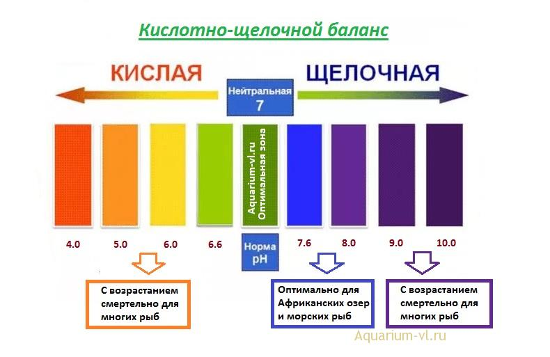 Нормы pH воды в аквариуме